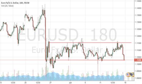 EURUSD: Sideway trend