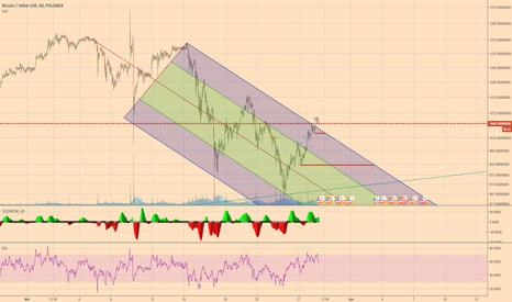 BTCUSDT: BTC broke downward pitchfork