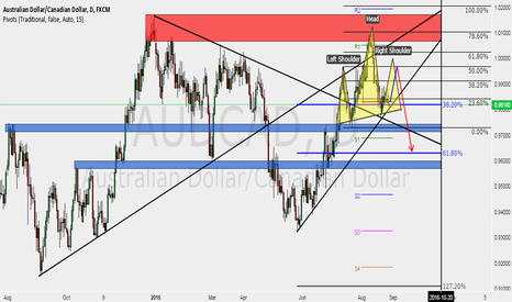 AUDCAD: Last long preparing a nice SHORT on AUDCAD