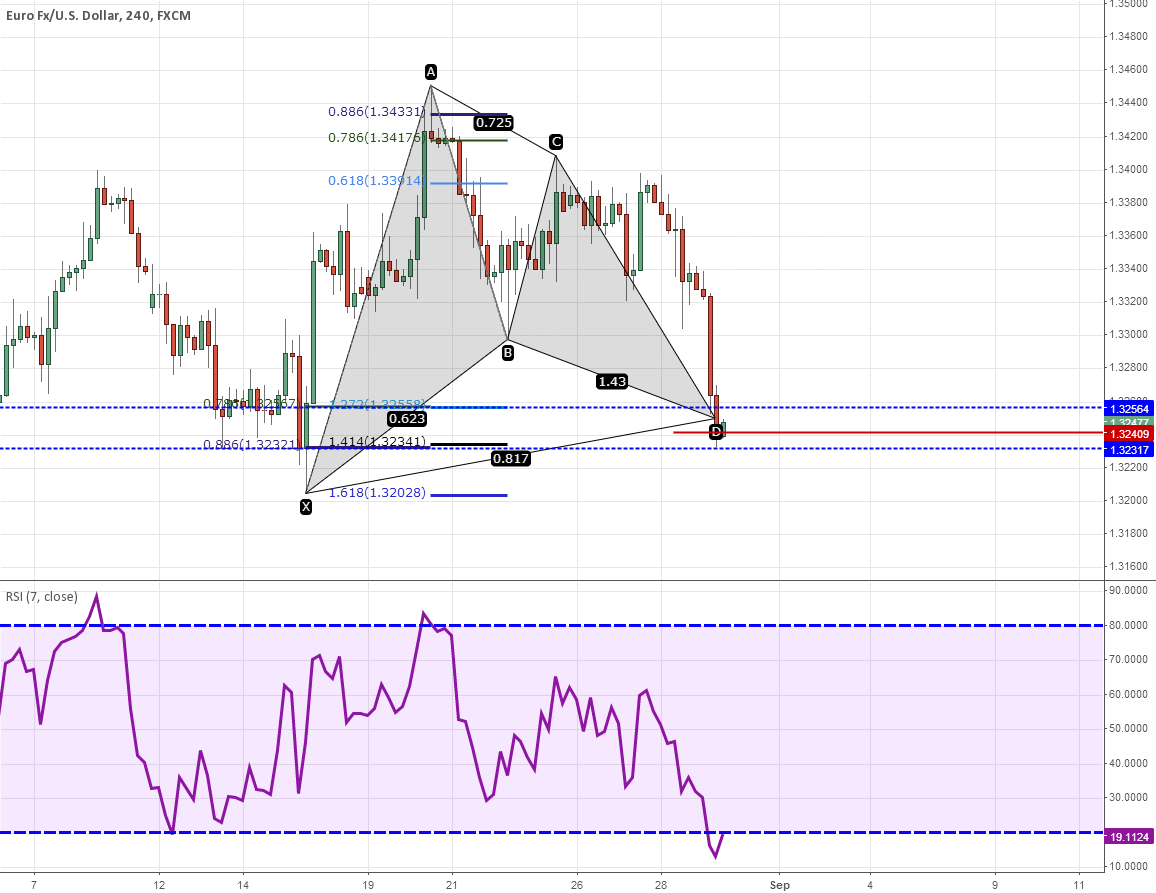 H4 Bullish Gartley