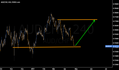 AUDCHF: WITH MUCH FOCUS ON #EUR, NICE BUY ON #AUDCHF CAN BE OVERLOOKED
