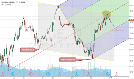 GE: GE Daily Review