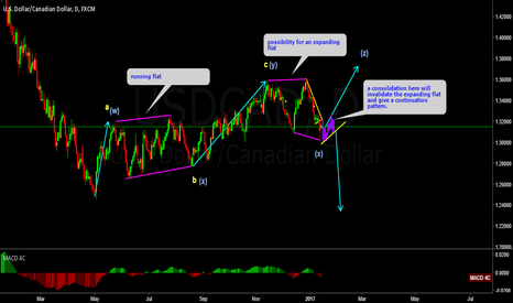 USDCAD: USDCAD UNDERSTANDING PATTERNS CORRECTLY
