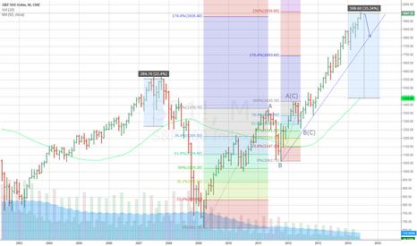 SP1!: Large range of S&P 500