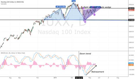 IUXX: NASDAQ confluence of short themes