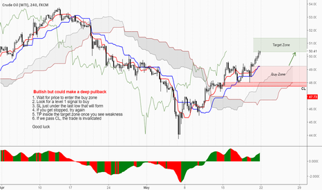 USOIL: Looking good but could go deep...