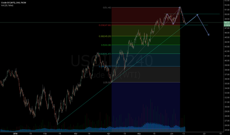 USOIL:  DONT MISS THIS ONE!