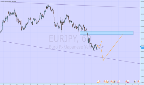 EURJPY: eurjpy looking for retrace