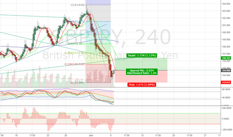 GBPJPY: GBPJPY - H4 - LONG