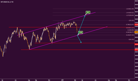 USOIL: USOIL is coming to bottom of uptrend channel line...