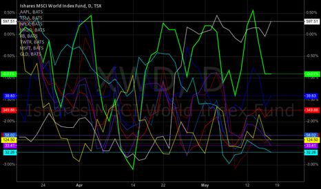 XWD: MSCI world vs. Momentum stocks