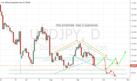 USDJPY: 2 scenarios of the piramide