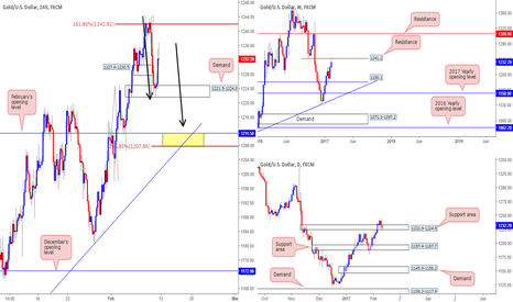 XAUUSD: Update on current gold short...