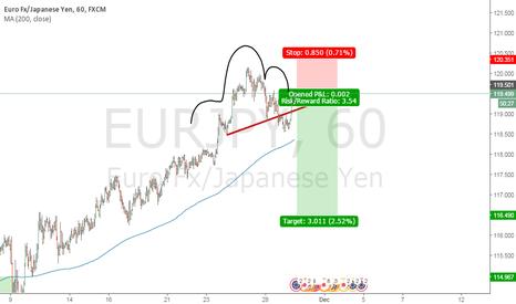 EURJPY: Short