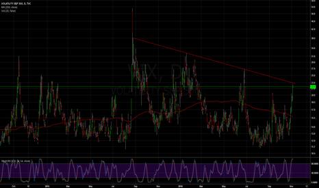 VIX: VIX   End of the falling at US