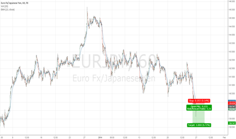 EURJPY: Looking for Continuation to the Down side