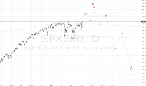 SPX500: They bought half year of life.