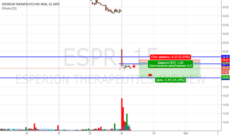 ESPR: ESPR продажа внутри дня.