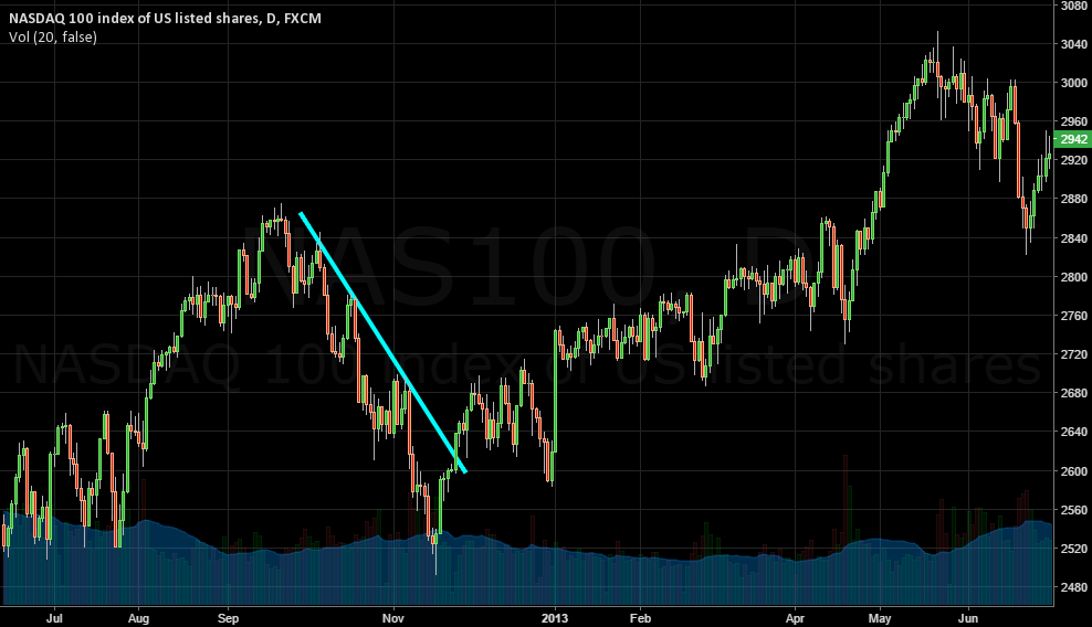 NASDAQ 100 Downtrend