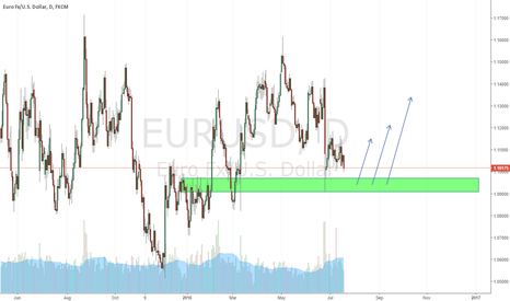EURUSD: Nice Trade will be