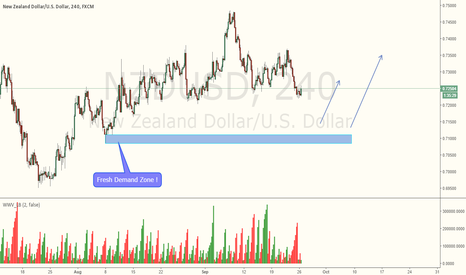 NZDUSD: NZDUSD Heading towards the fresh Demand Zone !