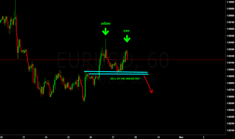 EURUSD: adam and eve chart pattern or 123