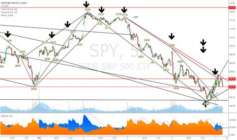 SPY: diamond pattern spy =sell