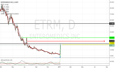 ETRM: keep an eye on price action!