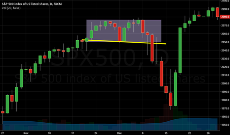 SPX500: S&P 500 index DOUBLE