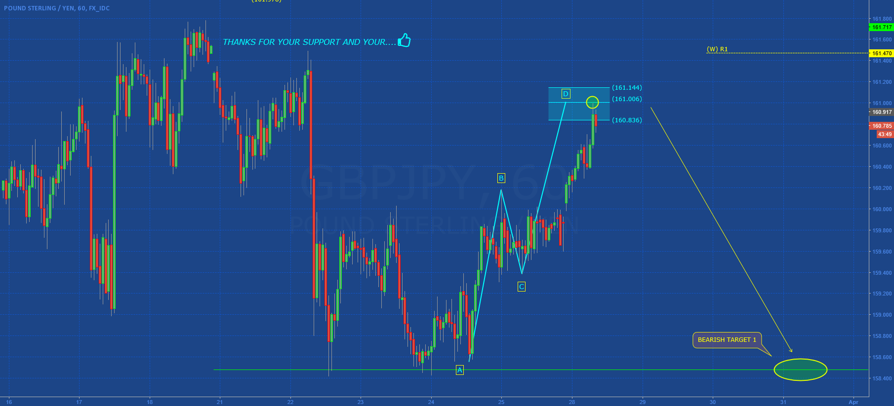 GBPJPY: STOP ABOVE 162.00