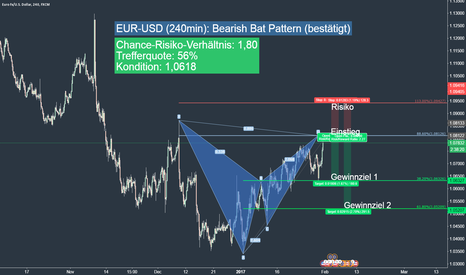 EURUSD: EUR-USD (240min): Bearish Gartley Pattern (bestätigt)