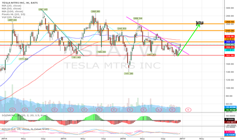 TSLA: TSLA on watch, go long above 215 target 260