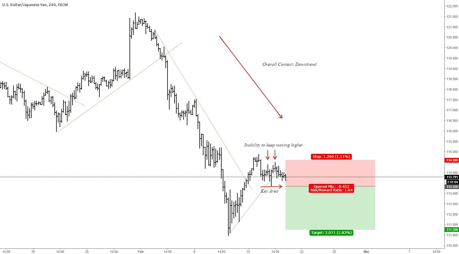 USD/JPY Forecast 18/02