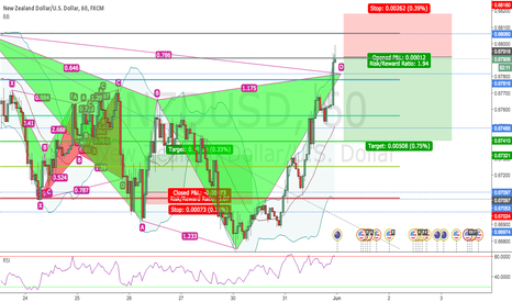 NZDUSD: BEARISH CYPHER FINISHING ON 1H NZDUSD