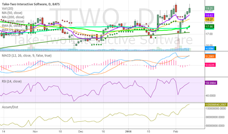 TTWO: New Highs Coming For TTWO: My Stock Pick for the Year 2014