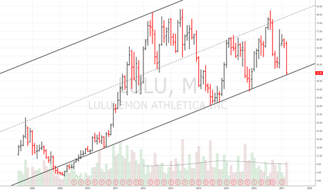 LULU: LULU long bottom of monthly chart