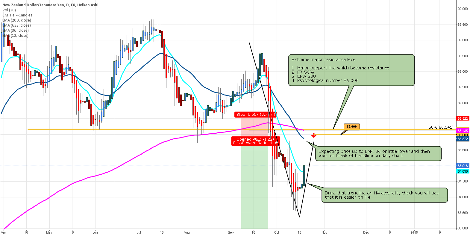 NZD/JPY Prepare for SHORT