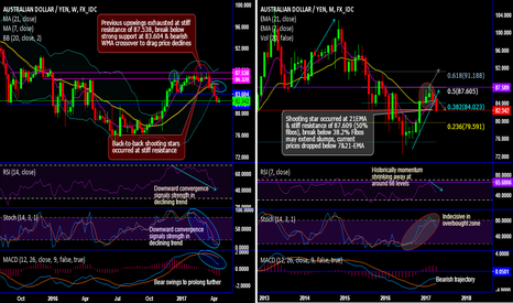 AUDJPY: AUD/JPY pops up ceaseless hanging man and shooting stars