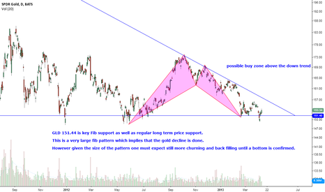 GLD: GLD Large Fib Pattern says possible bottom