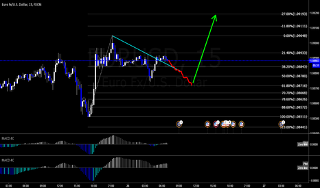 EURUSD: EURUSD 15mins Possible movement