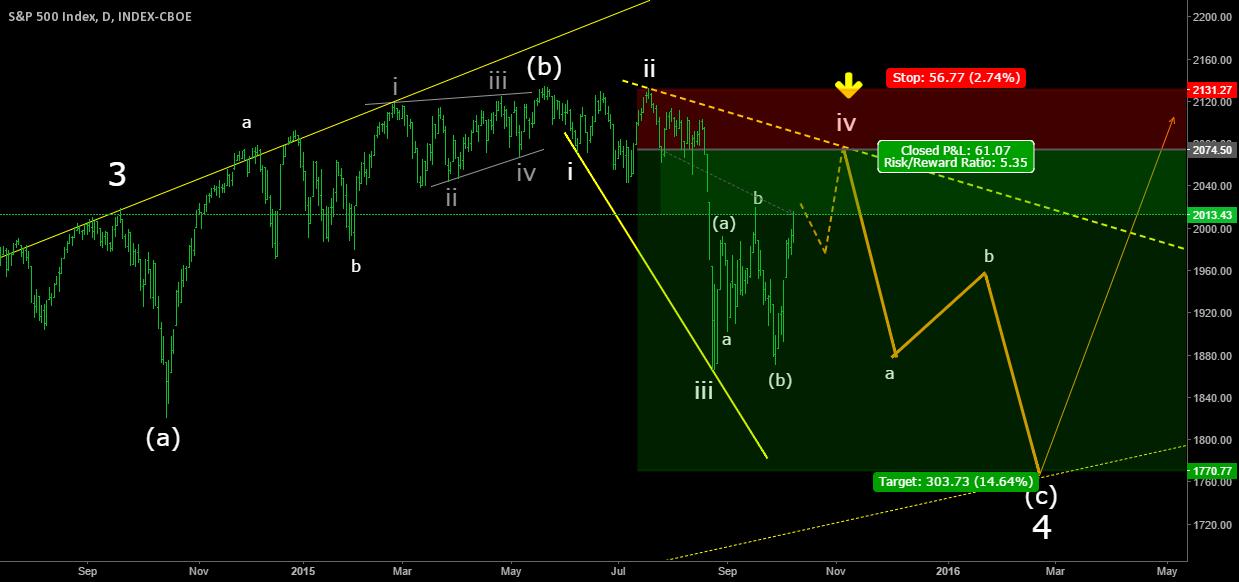 SPX Expanding Diagonal (c)