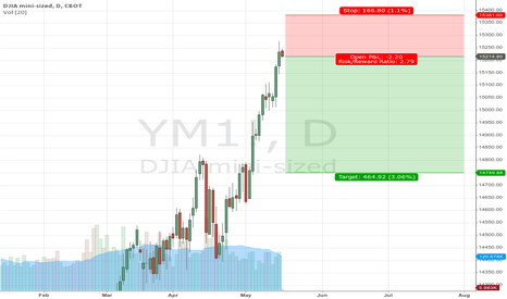 YM1!: YM - Short after Overshoot