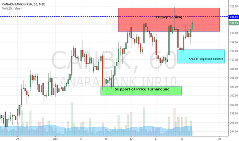 CANBK: Canara Bank Long for day trading