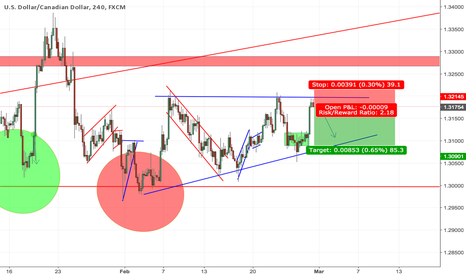 USDCAD: USDCAD time to short
