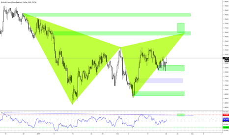 GBPNZD: GBPNZD H4 Possible Gartley Set up