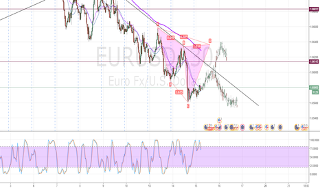 EURUSD: Cypher and trend line