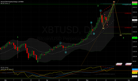 XBTUSD: Continuing expanded flat correction