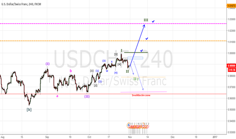 USDCHF: I start of the sub-wave III?