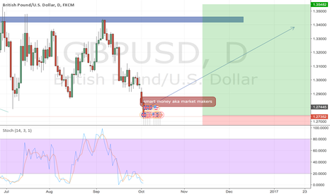 GBPUSD: GBP USD  MAJOR LOWS WILL FACE A REVERSAL
