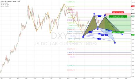 DXY: DXY: ставлю на снижение доллара